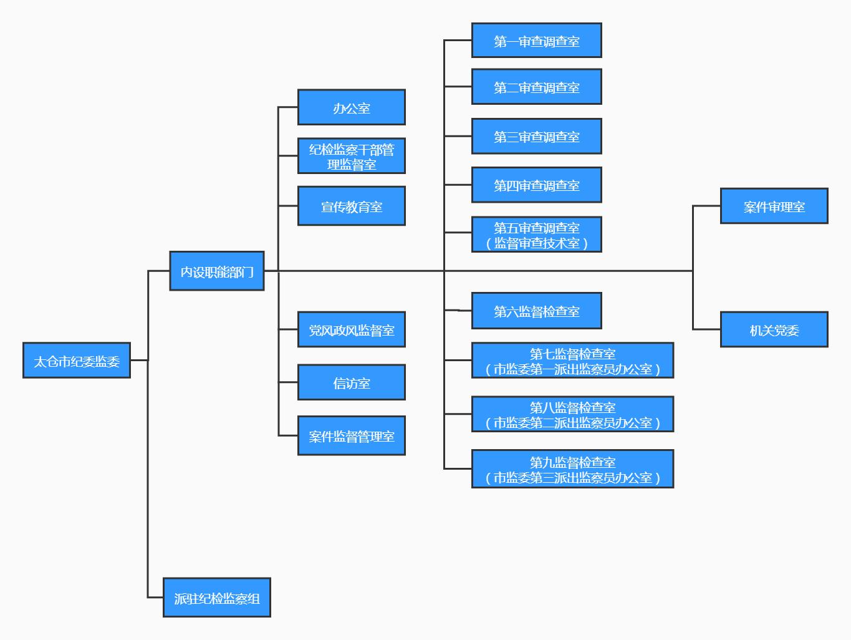 组织架构图 (2).jpg